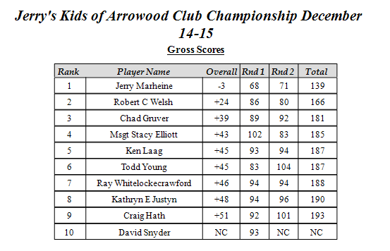 JKOAWGC Club Champ 2013 Gross